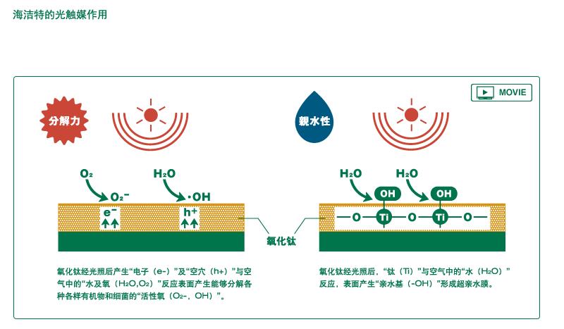 光触媒的作用-东陶中国